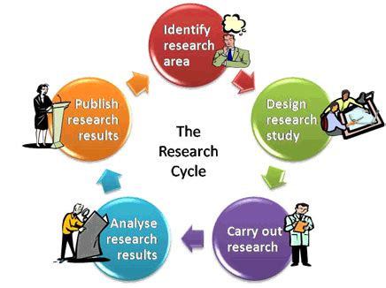 WHO Recommended format for a Research Protocol